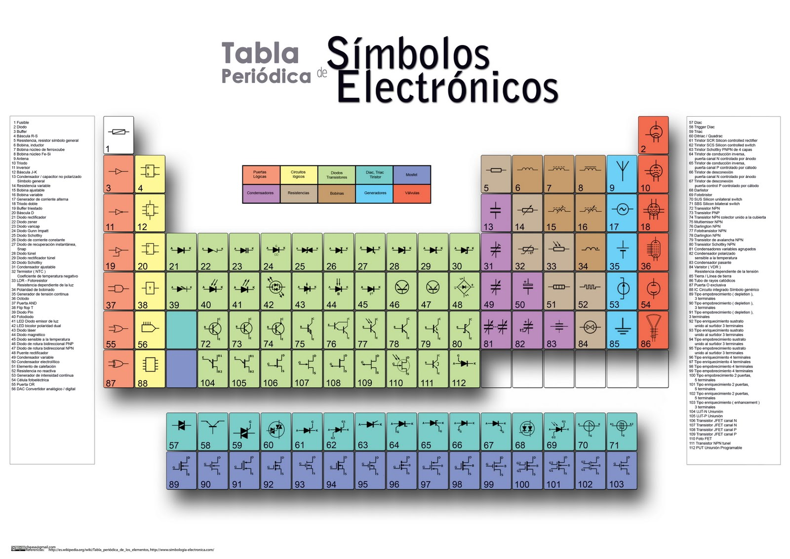 MAPA MURAL DE 3X3 TABLA PERIÓDICA DE LOS SIMBOLOS ELECTRÓNICOS ...