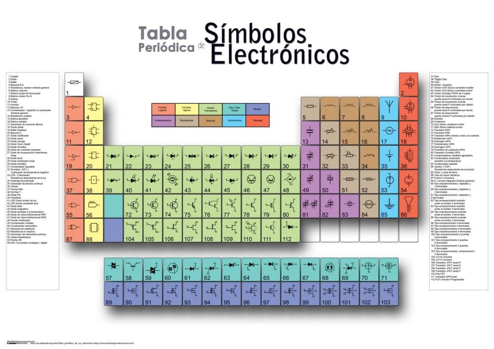 Tabla periódica de los Simbolos Eléctronicos